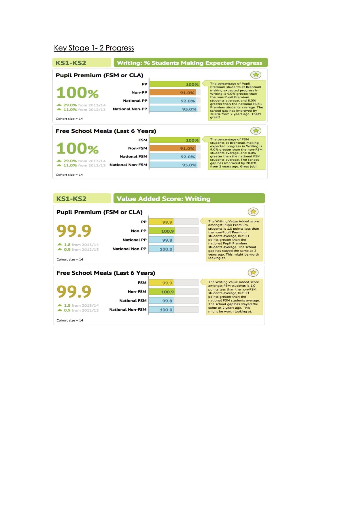 impact-of-our-pupil-premium-spend-2014-20151-ks1-2-progress