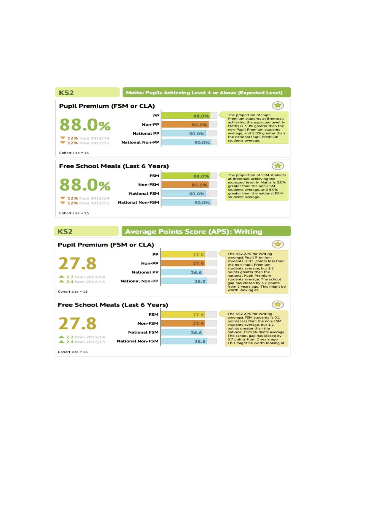 impact-of-our-pupil-premium-spend-2014-20151-ks2-attainment-part-2