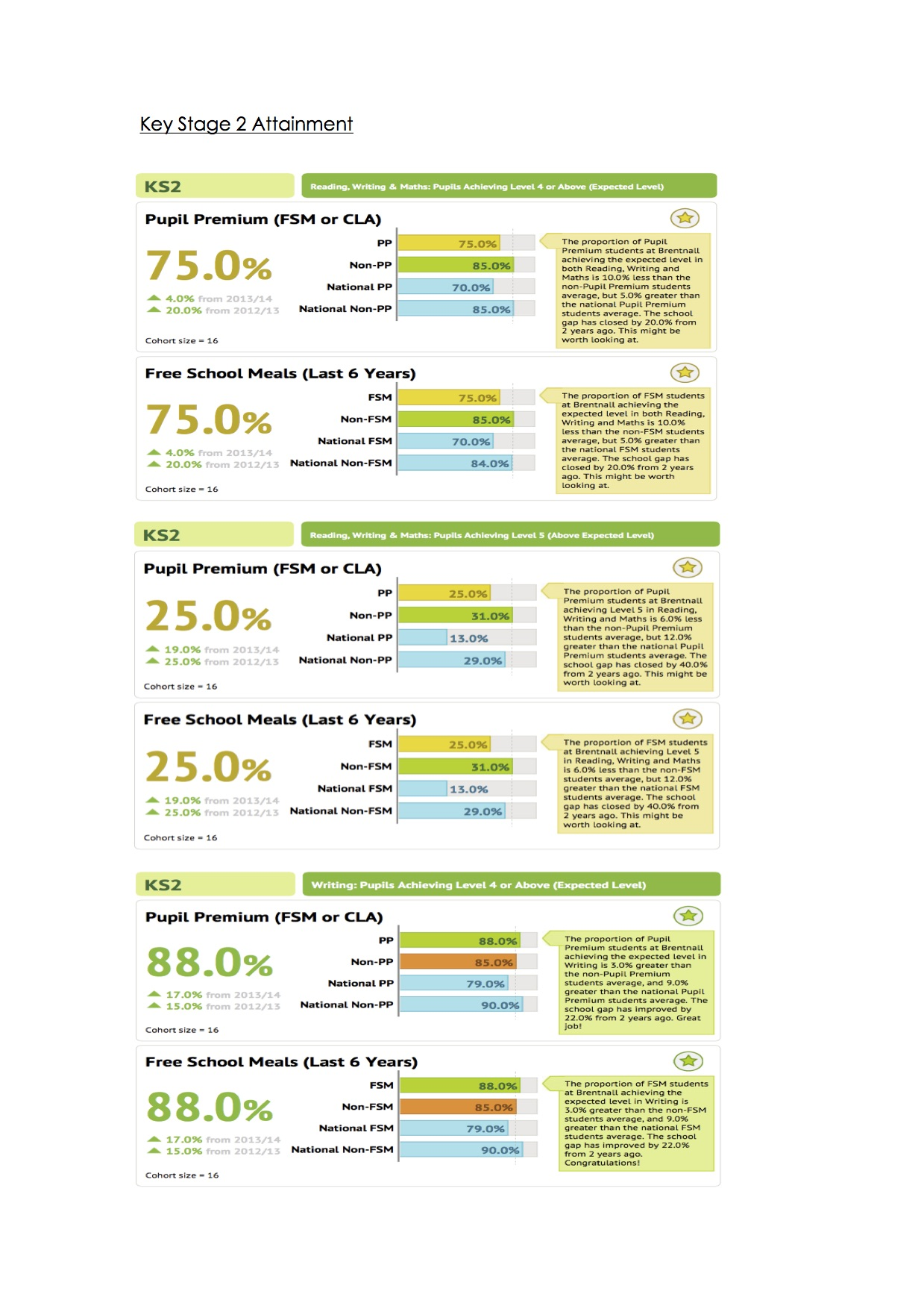 impact-of-our-pupil-premium-spend-2014-20151-ks2-attainment-part-1