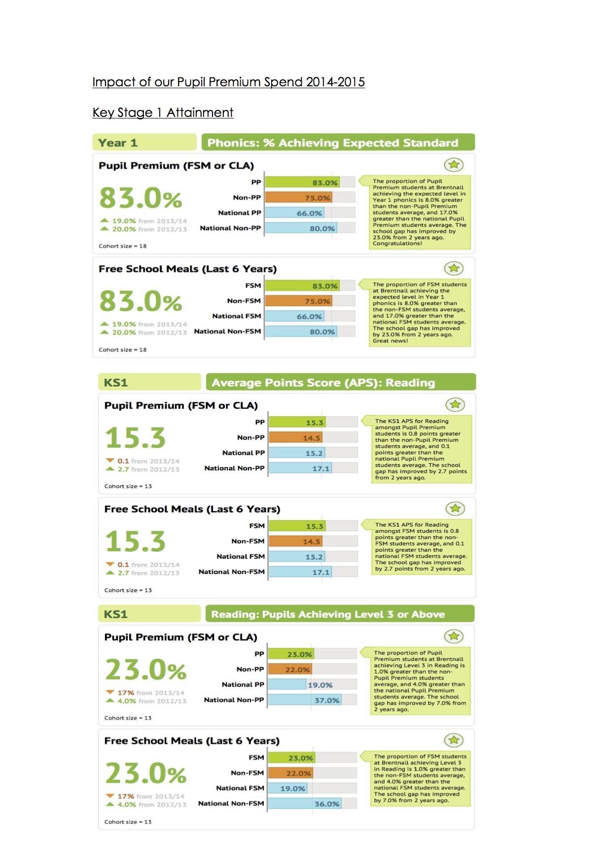impact-of-our-pupil-premium-spend-2014-20151